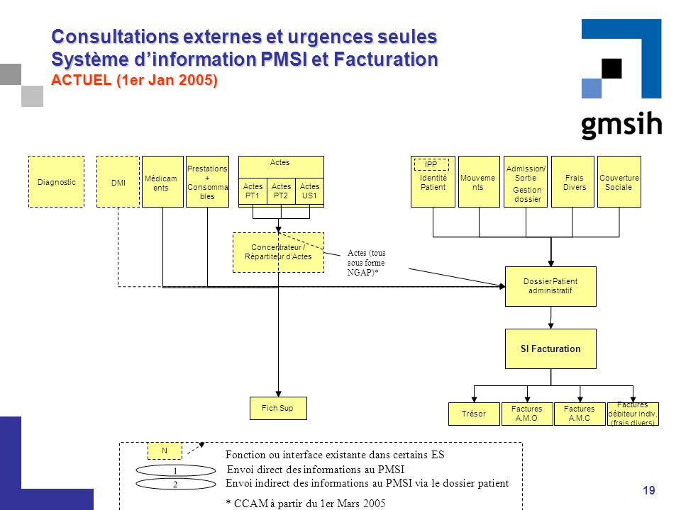 Consultations externes et urgences seules Système d'information PMSI et Facturation ACTUEL (1er Jan 2005)