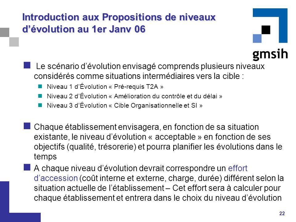 Introduction aux Propositions de niveaux d'évolution au 1er Janv 06