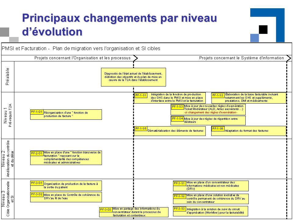 Principaux changements par niveau d'évolution