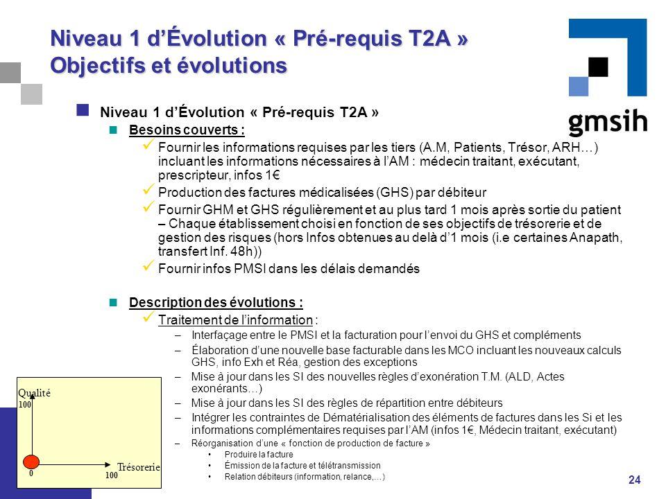 Niveau 1 d'Évolution « Pré-requis T2A » Objectifs et évolutions