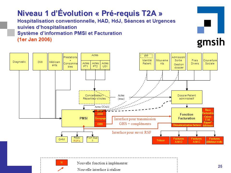 Niveau 1 d'Évolution « Pré-requis T2A » Hospitalisation conventionnelle, HAD, HdJ, Séances et Urgences suivies d'hospitalisation Système d'information PMSI et Facturation (1er Jan 2006)