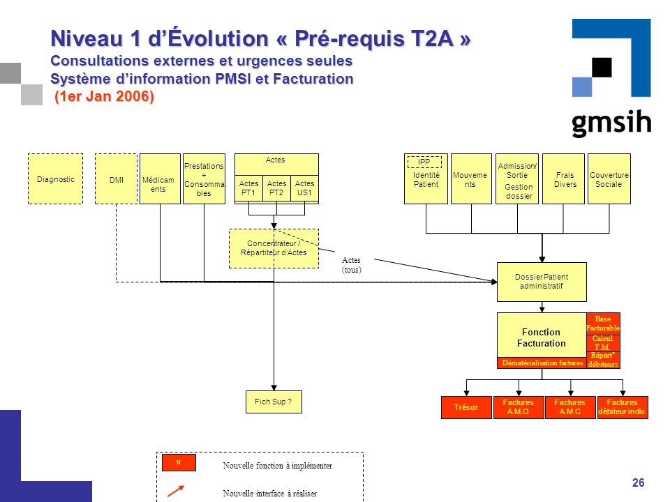 Niveau 1 d'Évolution « Pré-requis T2A » Consultations externes et urgences seules Système d'information PMSI et Facturation (1er Jan 2006)