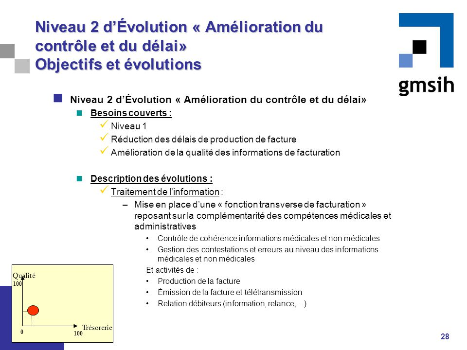 Niveau 2 d'Évolution « Amélioration du contrôle et du délai» Objectifs et évolutions