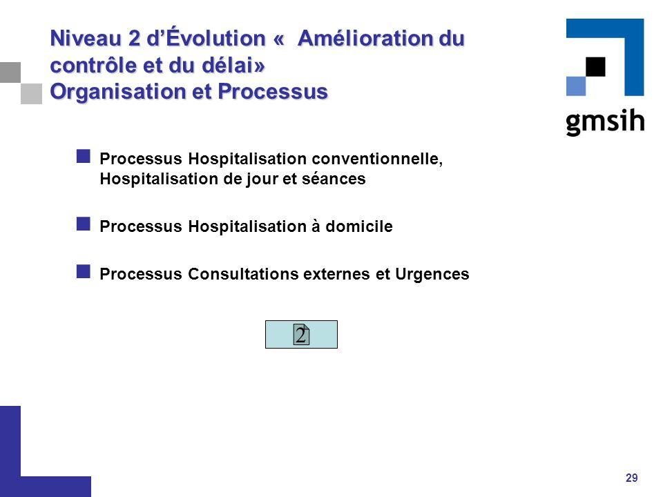 Niveau 2 d'Évolution « Amélioration du contrôle et du délai» Organisation et Processus