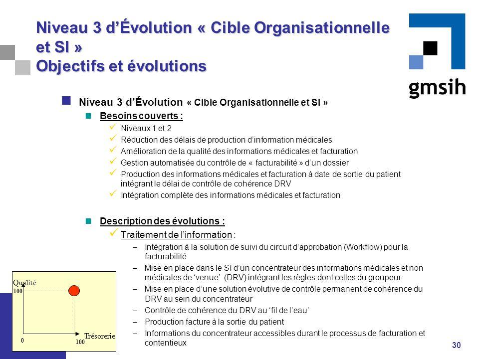 Niveau 3 d'Évolution « Cible Organisationnelle et SI » Objectifs et évolutions