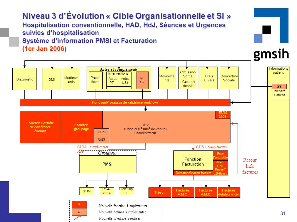 Niveau 3 d'Évolution « Cible Organisationnelle et SI » Hospitalisation conventionnelle, HAD, HdJ, Séances et Urgences suivies d'hospitalisation Système d'information PMSI et Facturation (1er Jan 2006)