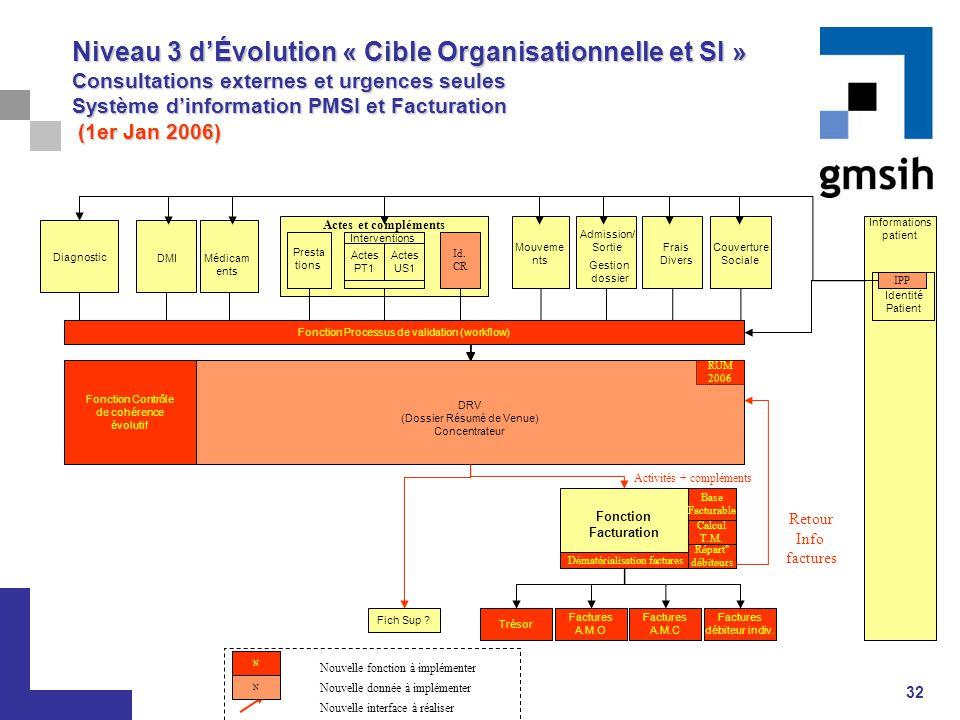 Niveau 3 d'Évolution « Cible Organisationnelle et SI » Consultations externes et urgences seules Système d'information PMSI et Facturation (1er Jan 2006)