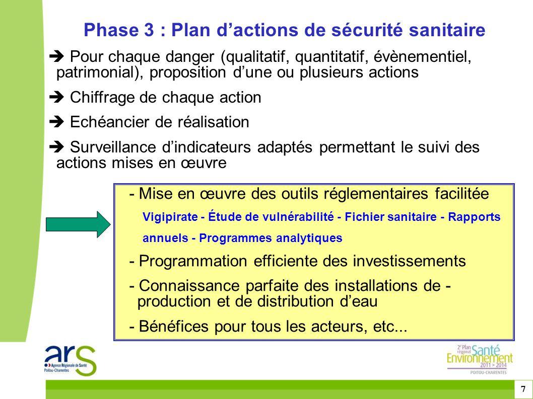 Phase 3 : Plan d'actions de sécurité sanitaire