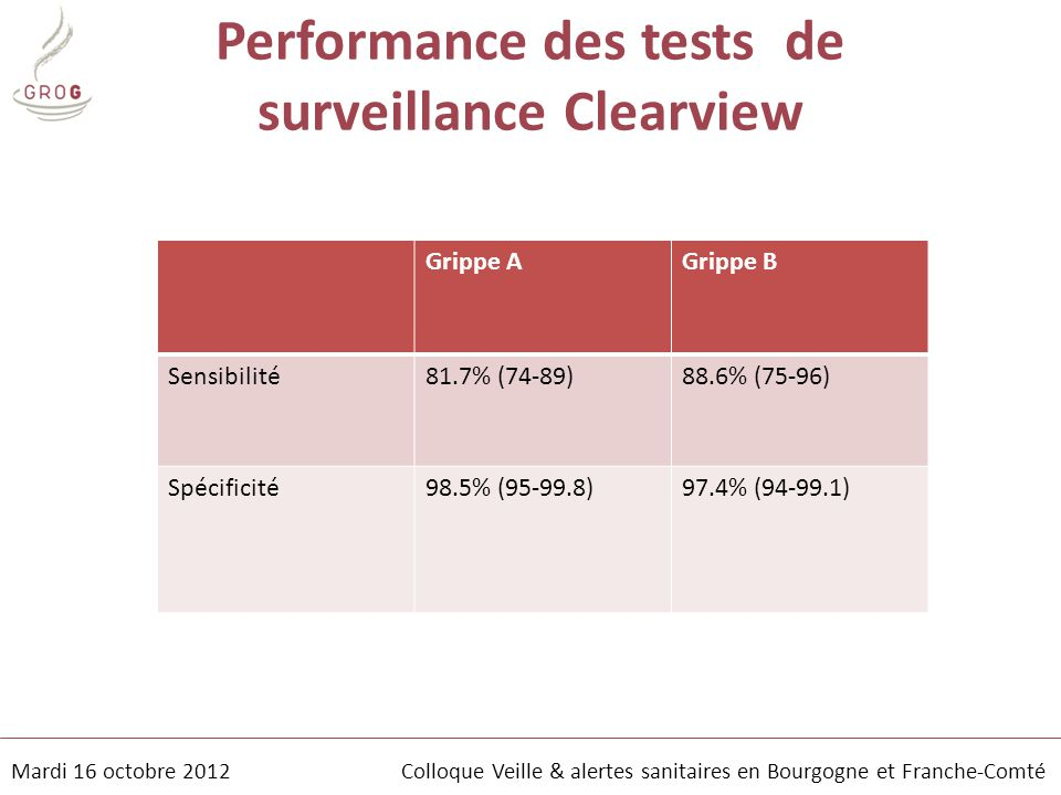 Performance des tests de surveillance Clearview