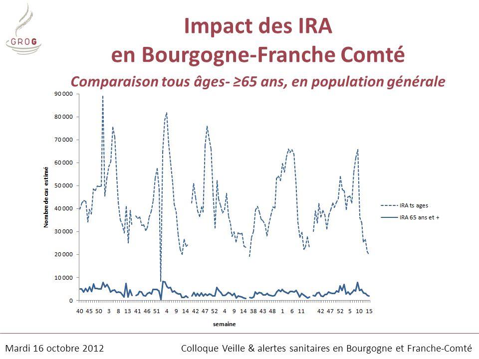Impact des IRA en Bourgogne-Franche Comté