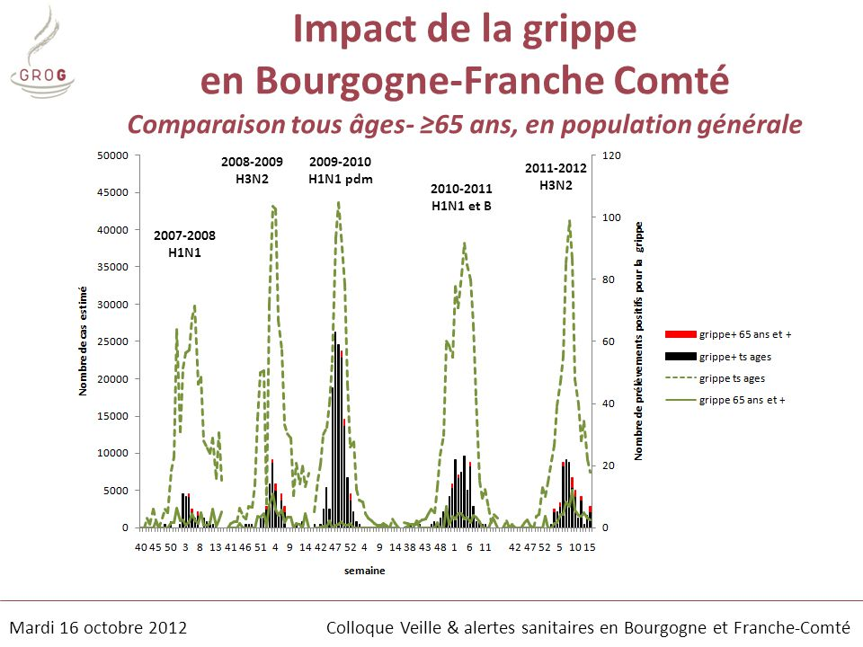 Impact de la grippe en Bourgogne-Franche Comté