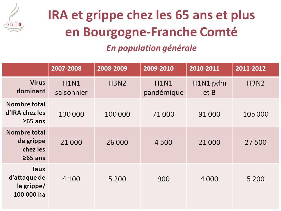 IRA et grippe chez les 65 ans et plus en Bourgogne-Franche Comté