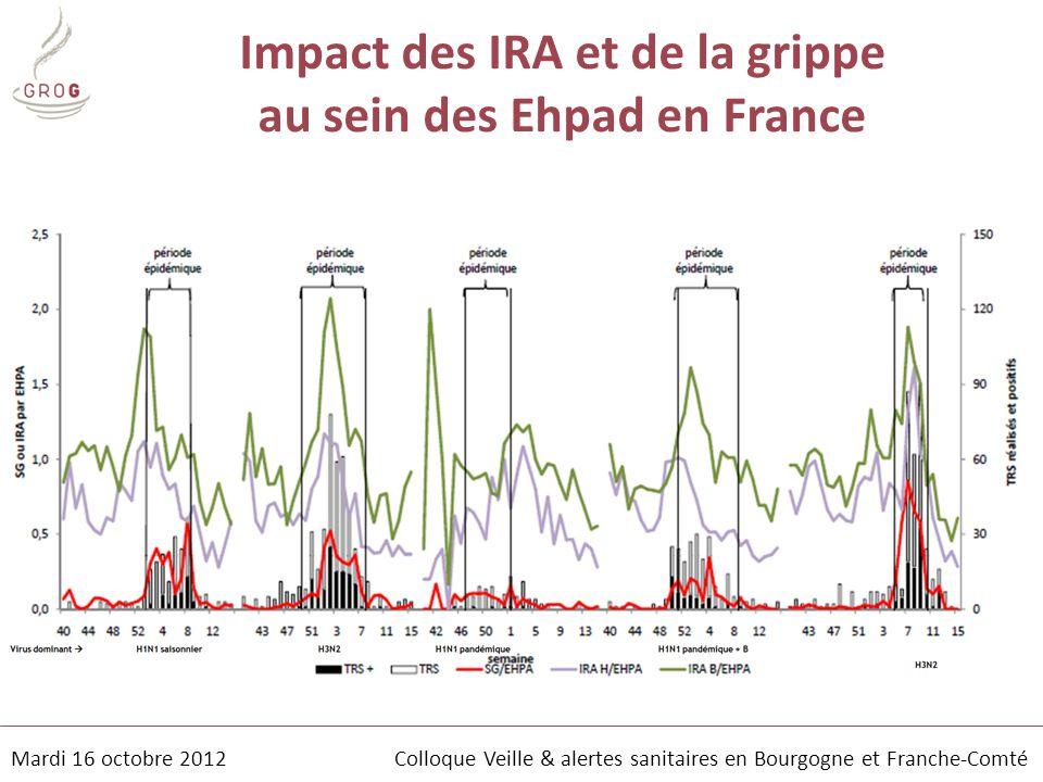 Impact des IRA et de la grippe au sein des Ehpad en France