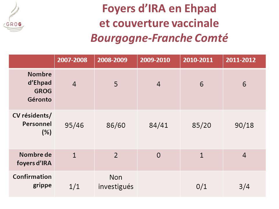 et couverture vaccinale Bourgogne-Franche Comté