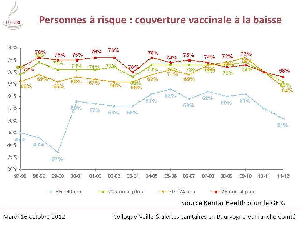 Personnes à risque : couverture vaccinale à la baisse