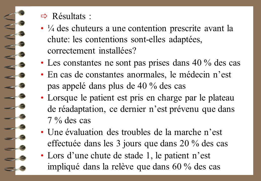 Résultats : ¼ des chuteurs a une contention prescrite avant la chute: les contentions sont-elles adaptées, correctement installées