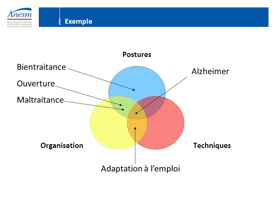Bientraitance Alzheimer Ouverture Maltraitance Adaptation à l'emploi