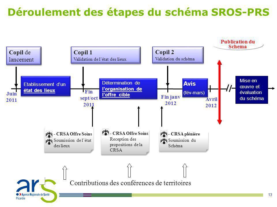 Déroulement des étapes du schéma SROS-PRS