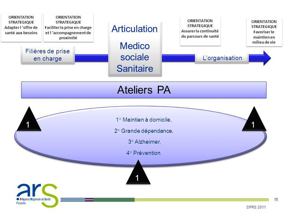 Ateliers PA Articulation Medico sociale Sanitaire 1 1 1