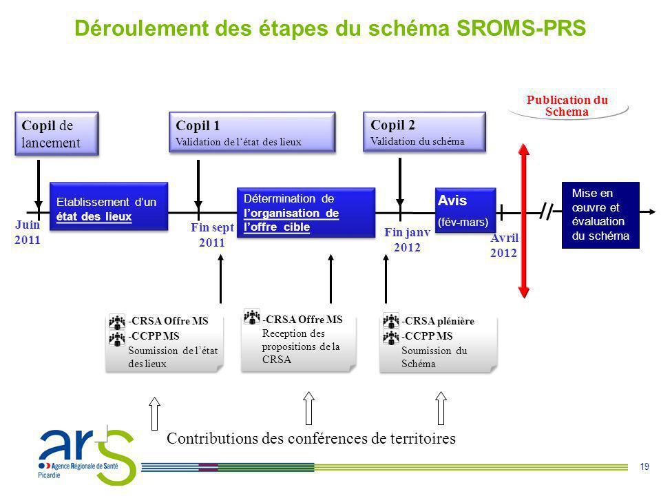Déroulement des étapes du schéma SROMS-PRS