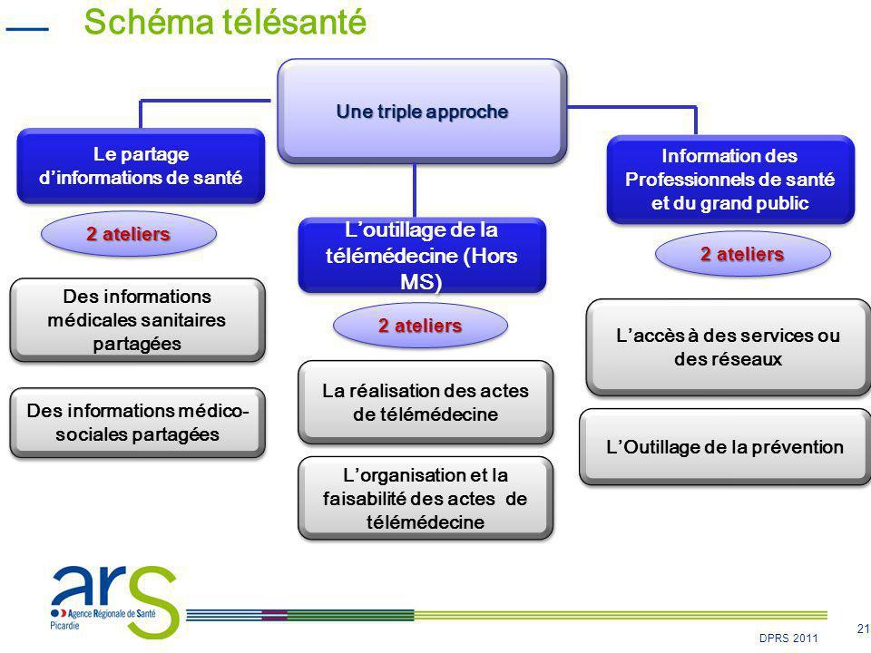 Schéma télésanté L'outillage de la télémédecine (Hors MS)