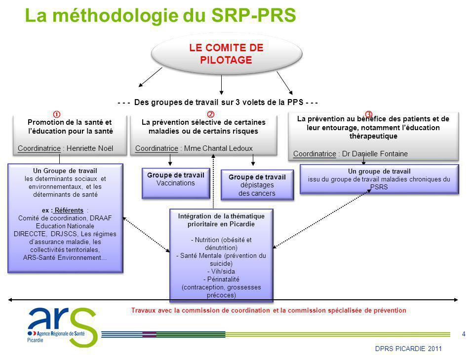 La méthodologie du SRP-PRS