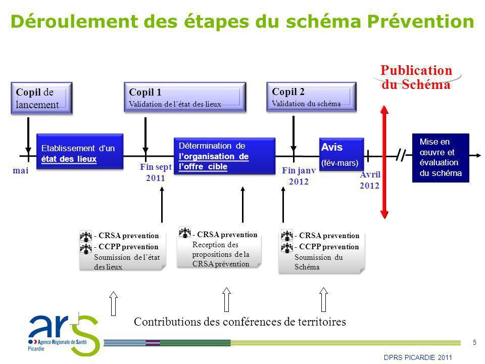 Déroulement des étapes du schéma Prévention