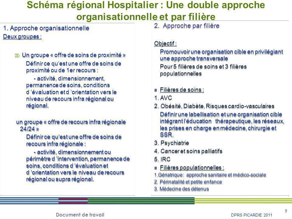 Schéma régional Hospitalier : Une double approche organisationnelle et par filière