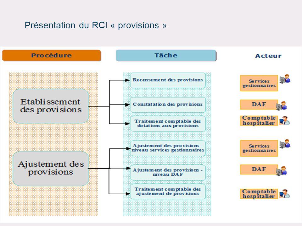 Présentation du RCI « provisions »