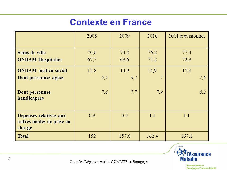Contexte en France 2008 2009 2010 2011 prévisionnel Soins de ville