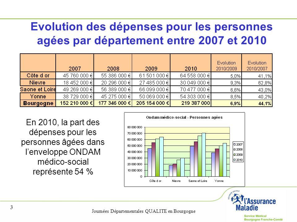 Evolution des dépenses pour les personnes agées par département entre 2007 et 2010