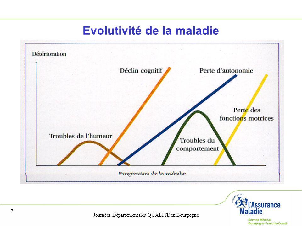 Evolutivité de la maladie