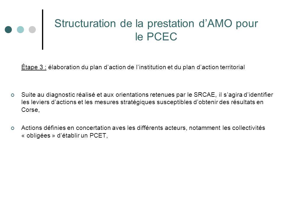 Structuration de la prestation d'AMO pour le PCEC