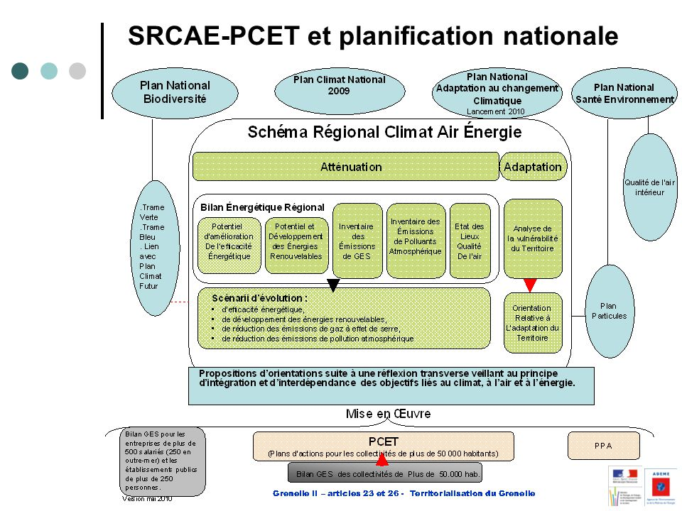 SRCAE-PCET et planification nationale
