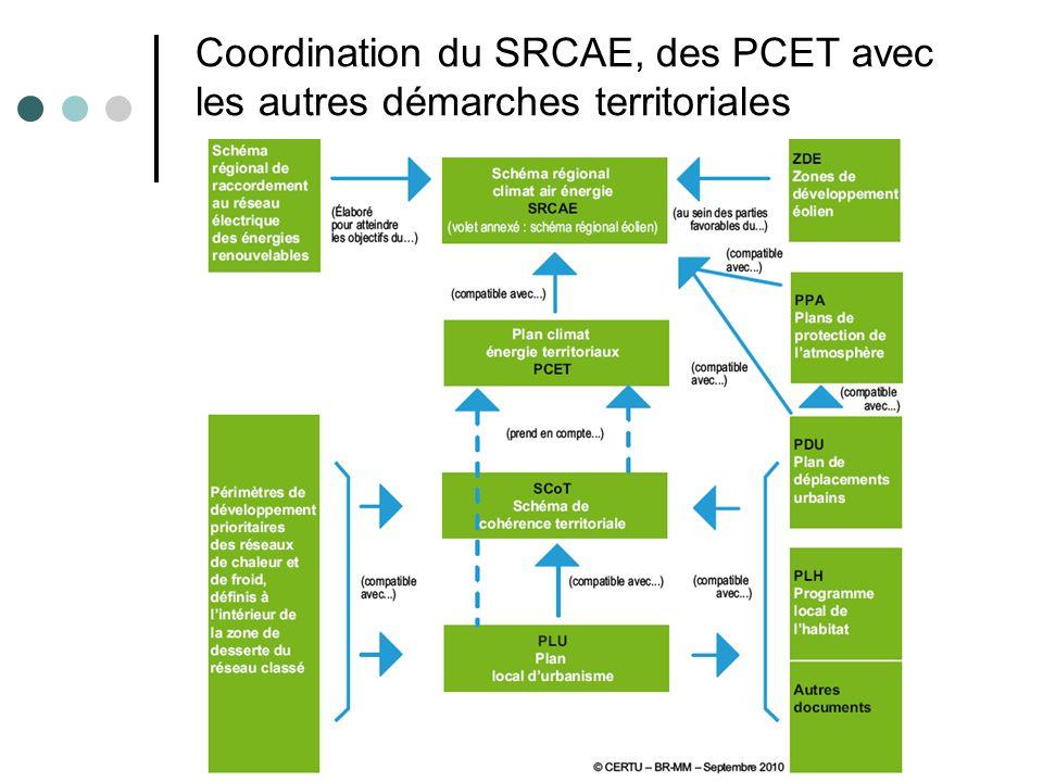 Coordination du SRCAE, des PCET avec les autres démarches territoriales