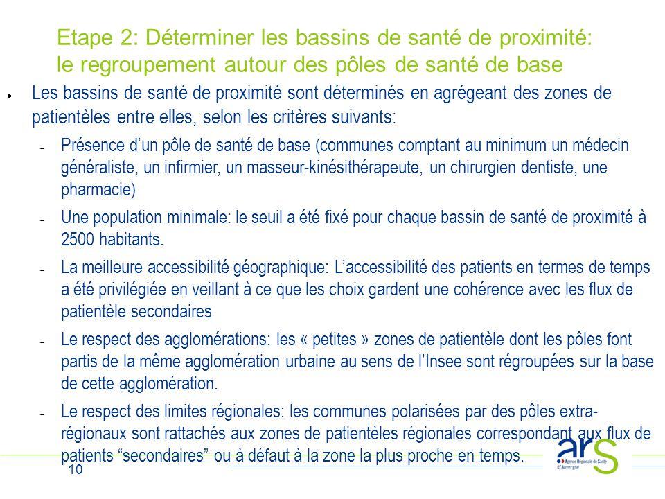 Etape 2: Déterminer les bassins de santé de proximité: le regroupement autour des pôles de santé de base