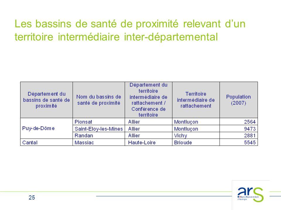 Les bassins de santé de proximité relevant d'un territoire intermédiaire inter-départemental