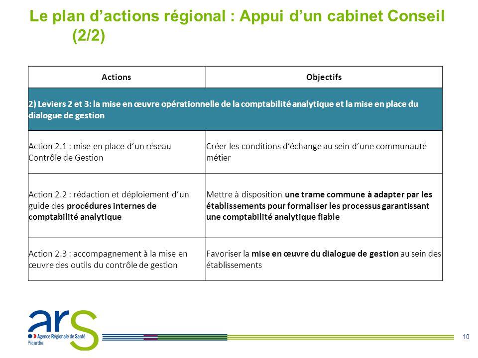 Le plan d'actions régional : Appui d'un cabinet Conseil (2/2)
