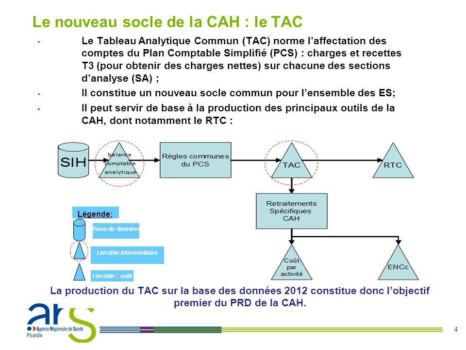 Le nouveau socle de la CAH : le TAC