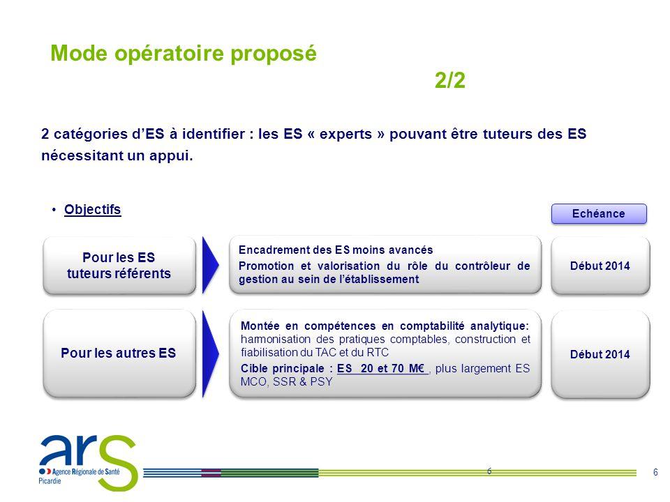 Mode opératoire proposé 2/2