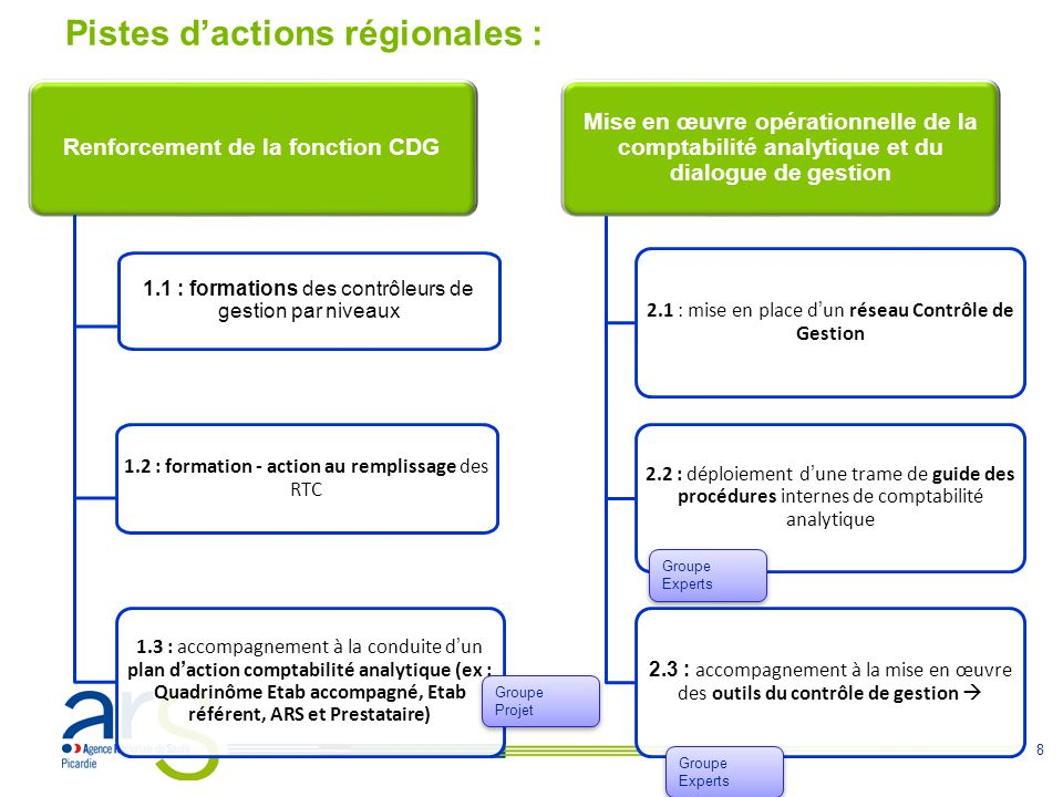 Pistes d'actions régionales :