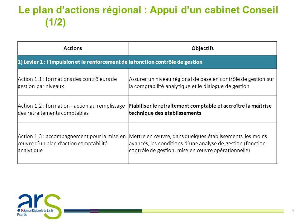 Le plan d'actions régional : Appui d'un cabinet Conseil (1/2)