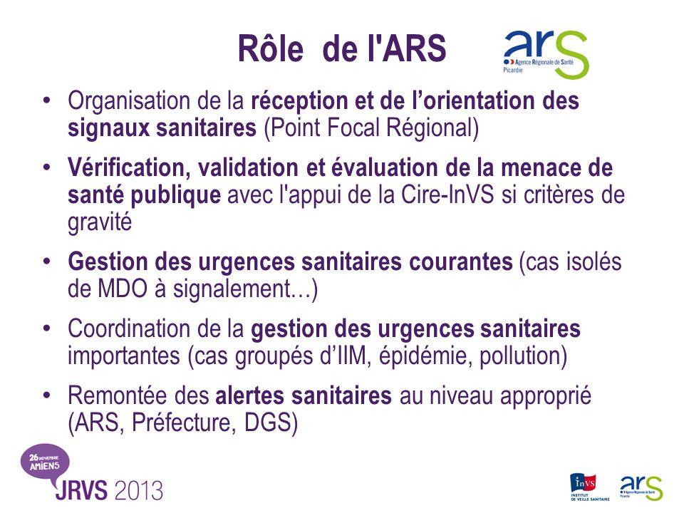 Rôle de l ARS Organisation de la réception et de l'orientation des signaux sanitaires (Point Focal Régional)