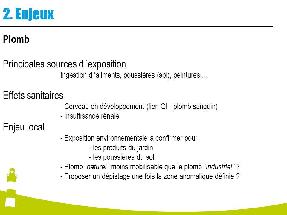 2. Enjeux Plomb Principales sources d 'exposition Effets sanitaires