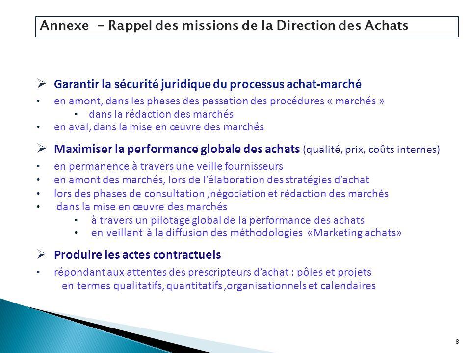 Annexe - Rappel des missions de la Direction des Achats