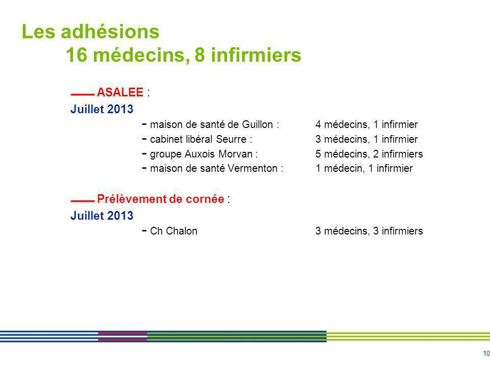Les adhésions 16 médecins, 8 infirmiers