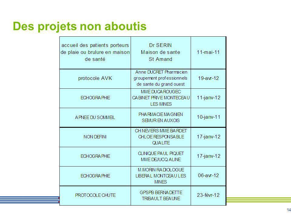 Des projets non aboutis