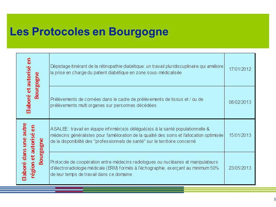 Les Protocoles en Bourgogne