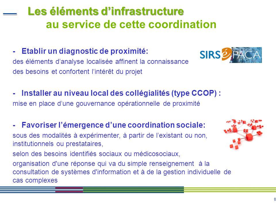 Les éléments d'infrastructure au service de cette coordination