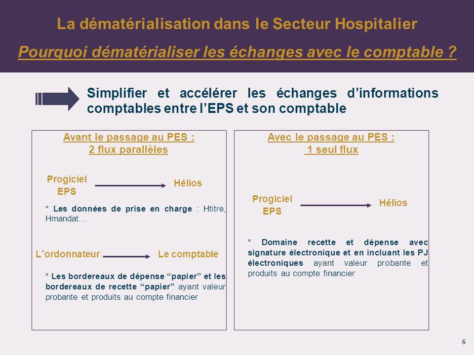 La dématérialisation dans le Secteur Hospitalier